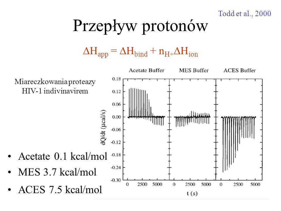 Miareczkowania proteazy HIV-1 indivinavirem Przepływ protonów Acetate 0.1 kcal/mol MES 3.7 kcal/mol ACES 7.5 kcal/mol  H app =  H bind + n H+  H ion Todd et al., 2000