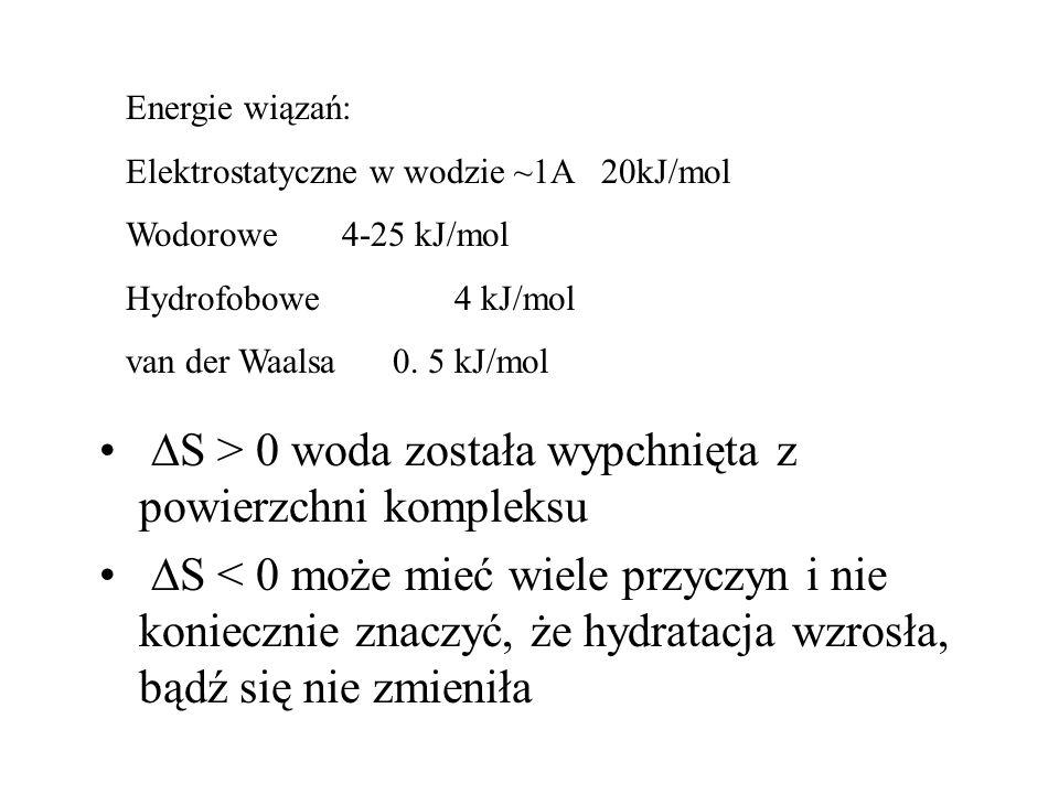  S > 0 woda została wypchnięta z powierzchni kompleksu  S < 0 może mieć wiele przyczyn i nie koniecznie znaczyć, że hydratacja wzrosła, bądź się nie zmieniła Energie wiązań: Elektrostatyczne w wodzie ~1A 20kJ/mol Wodorowe 4-25 kJ/mol Hydrofobowe 4 kJ/mol van der Waalsa 0.