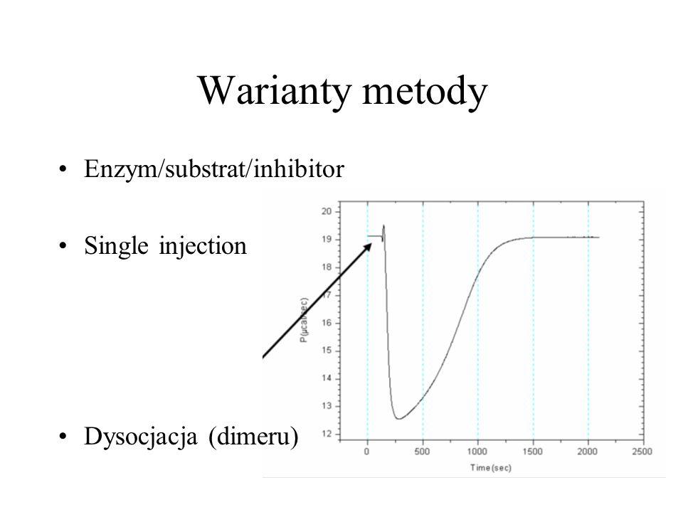Warianty metody Enzym/substrat/inhibitor Single injection Dysocjacja (dimeru)