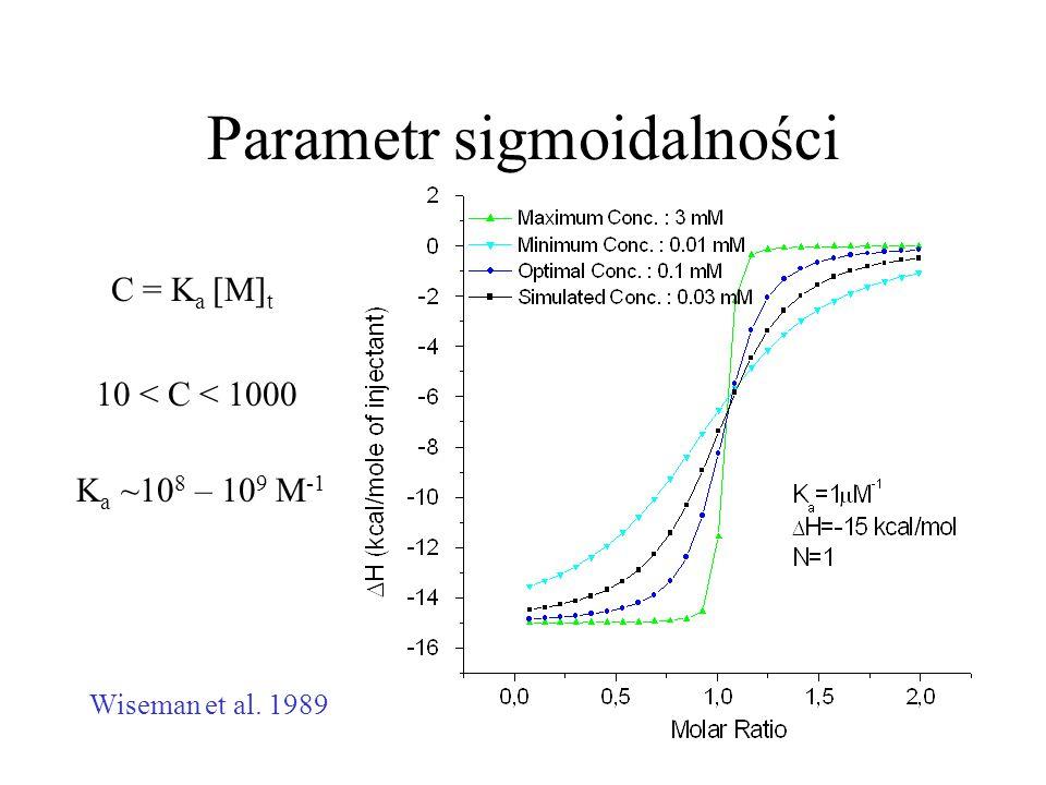 Parametr sigmoidalności C = K a [M] t 10 < C < 1000 Wiseman et al. 1989 K a ~10 8 – 10 9 M -1