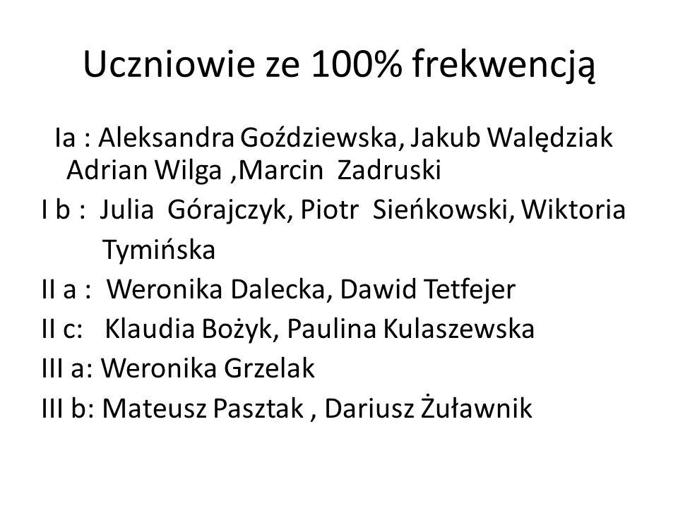 Uczniowie ze 100% frekwencją Ia : Aleksandra Goździewska, Jakub Walędziak Adrian Wilga,Marcin Zadruski I b : Julia Górajczyk, Piotr Sieńkowski, Wiktor