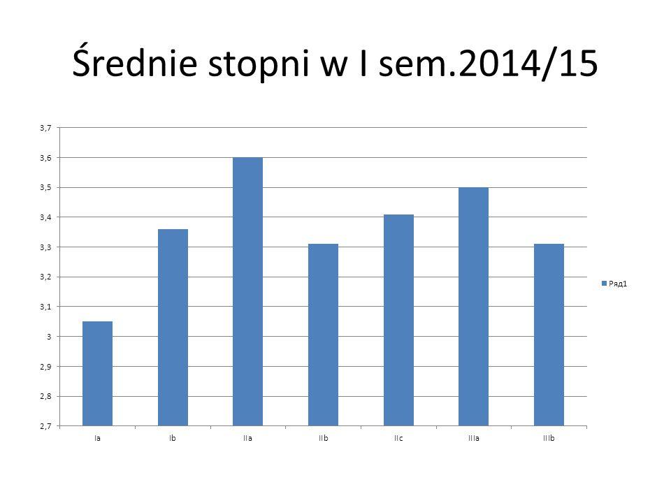 Średnie stopni w I sem.2014/15