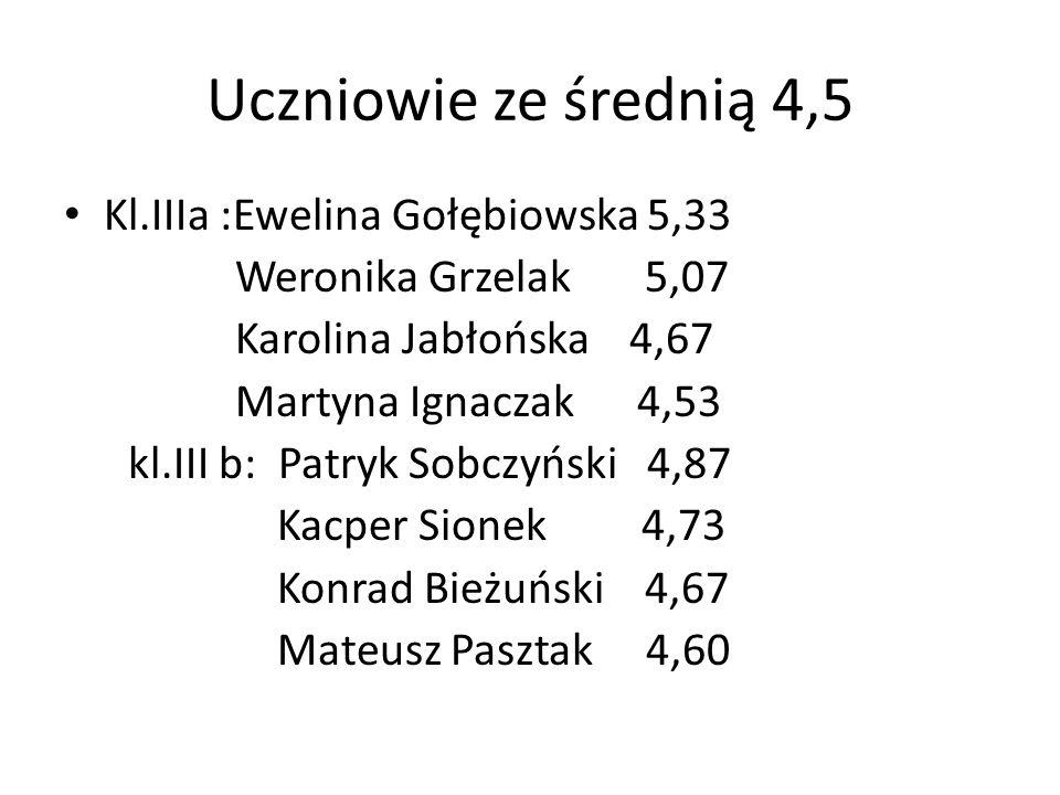 Uczniowie ze średnią 4,5 Kl.IIIa :Ewelina Gołębiowska 5,33 Weronika Grzelak 5,07 Karolina Jabłońska 4,67 Martyna Ignaczak 4,53 kl.III b: Patryk Sobczy