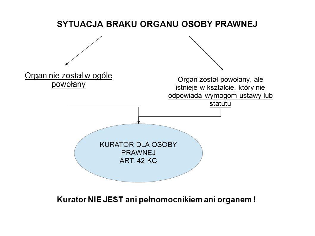 SYTUACJA BRAKU ORGANU OSOBY PRAWNEJ Organ nie został w ogóle powołany Organ został powołany, ale istnieje w kształcie, który nie odpowiada wymogom ust