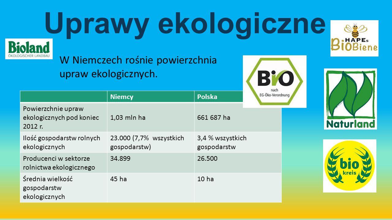 Uprawy ekologiczne W Niemczech rośnie powierzchnia upraw ekologicznych. NiemcyPolska Powierzchnie upraw ekologicznych pod koniec 2012 r. 1,03 mln ha66