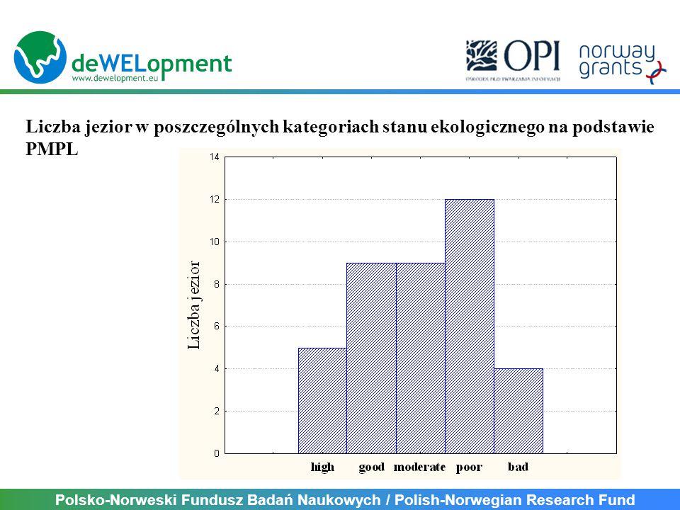 Liczba jezior w poszczególnych kategoriach stanu ekologicznego na podstawie PMPL