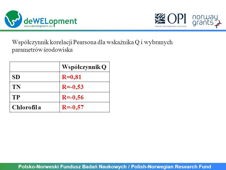 Polsko-Norweski Fundusz Badań Naukowych / Polish-Norwegian Research Fund Współczynnik korelacji Pearsona dla wskaźnika Q i wybranych parametrów środowiska Współczynnik Q SDR=0,81 TNR=-0,53 TPR=-0,56 Chlorofil aR=-0,57