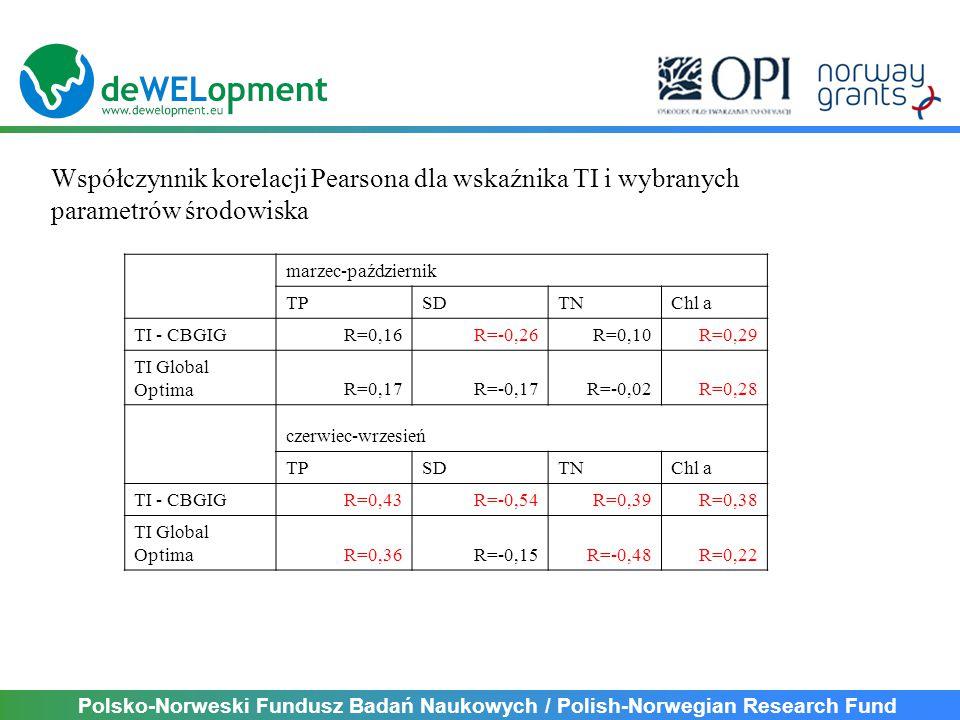 Polsko-Norweski Fundusz Badań Naukowych / Polish-Norwegian Research Fund marzec-październik TPSDTNChl a TI - CBGIGR=0,16R=-0,26R=0,10R=0,29 TI Global OptimaR=0,17R=-0,17R=-0,02R=0,28 czerwiec-wrzesień TPSDTNChl a TI - CBGIGR=0,43R=-0,54R=0,39R=0,38 TI Global OptimaR=0,36R=-0,15R=-0,48R=0,22 Współczynnik korelacji Pearsona dla wskaźnika TI i wybranych parametrów środowiska