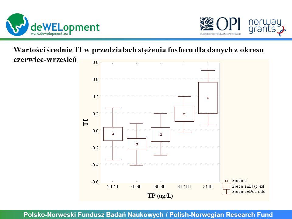 Polsko-Norweski Fundusz Badań Naukowych / Polish-Norwegian Research Fund Wartości średnie TI w przedziałach stężenia fosforu dla danych z okresu czerwiec-wrzesień