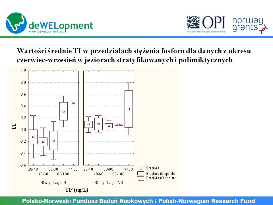 Polsko-Norweski Fundusz Badań Naukowych / Polish-Norwegian Research Fund Wartości średnie TI w przedziałach stężenia fosforu dla danych z okresu czerwiec-wrzesień w jeziorach stratyfikowanych i polimiktycznych