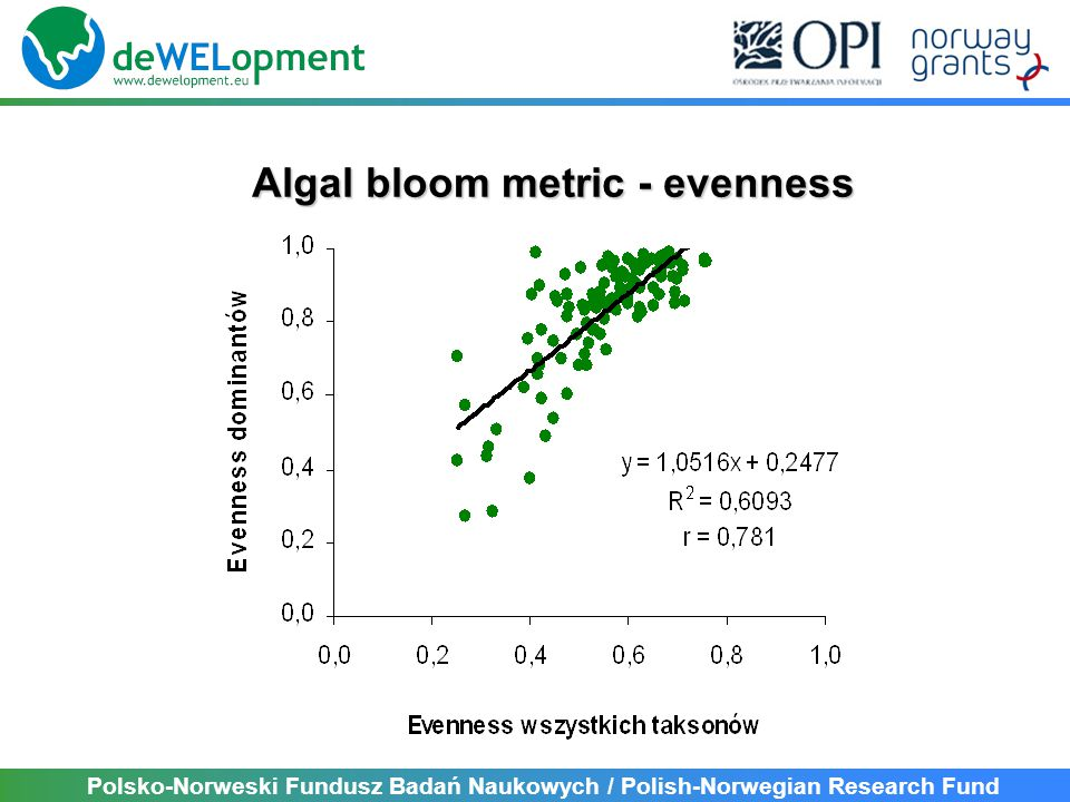 Algal bloom metric - evenness Polsko-Norweski Fundusz Badań Naukowych / Polish-Norwegian Research Fund