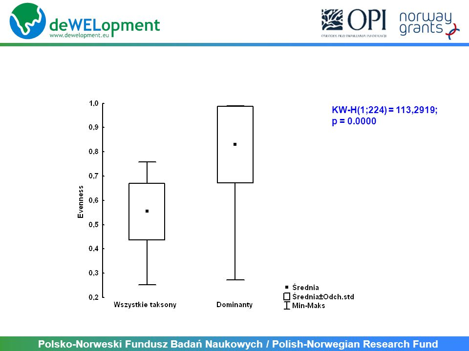 KW-H(1;224) = 113,2919; p = 0.0000 Polsko-Norweski Fundusz Badań Naukowych / Polish-Norwegian Research Fund