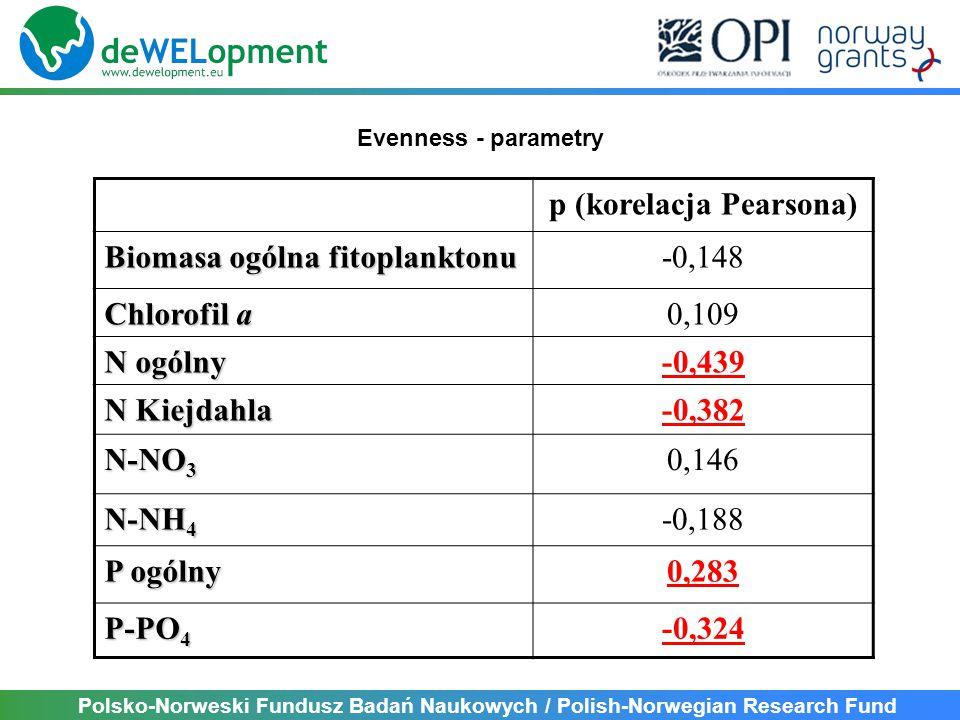 Polsko-Norweski Fundusz Badań Naukowych / Polish-Norwegian Research Fund p (korelacja Pearsona) Biomasa ogólna fitoplanktonu -0,148 Chlorofil a 0,109 N ogólny -0,439 N Kiejdahla -0,382 N-NO 3 0,146 N-NH 4 -0,188 P ogólny 0,283 P-PO 4 -0,324 Evenness - parametry