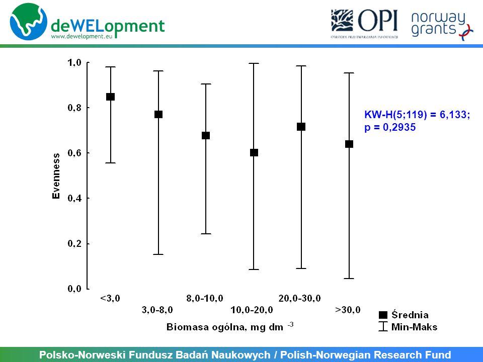 KW-H(5;119) = 6,133; p = 0,2935 Polsko-Norweski Fundusz Badań Naukowych / Polish-Norwegian Research Fund