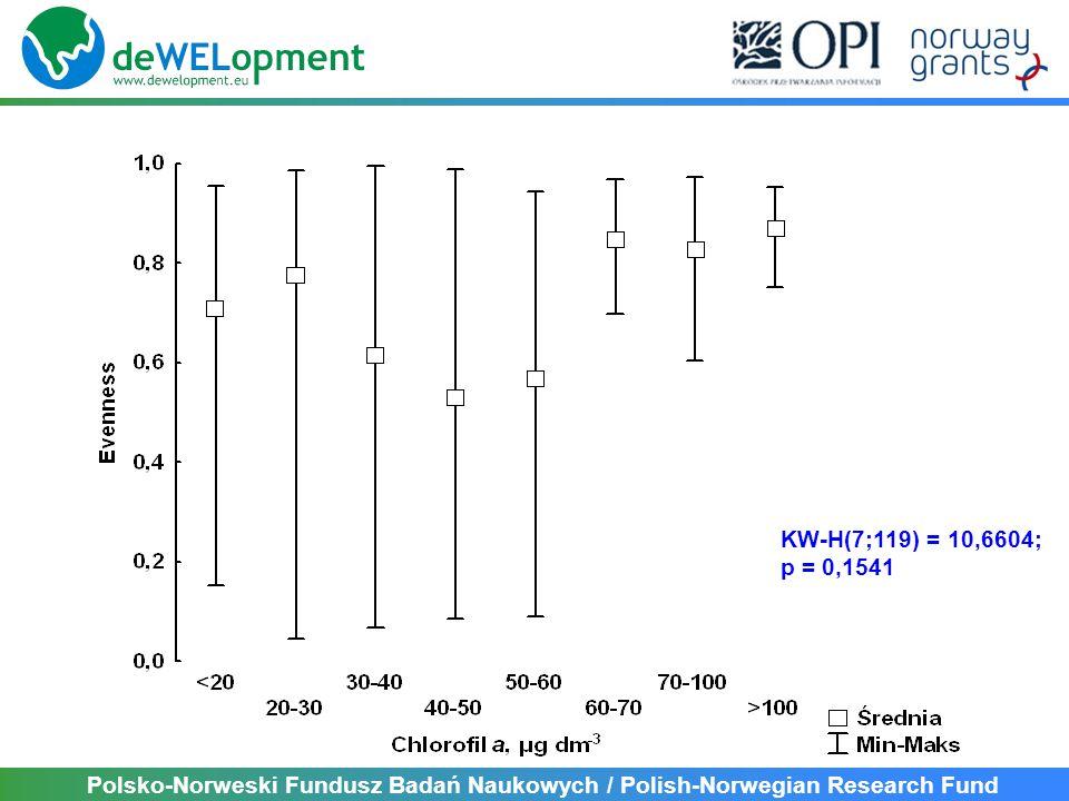 KW-H(7;119) = 10,6604; p = 0,1541 Polsko-Norweski Fundusz Badań Naukowych / Polish-Norwegian Research Fund