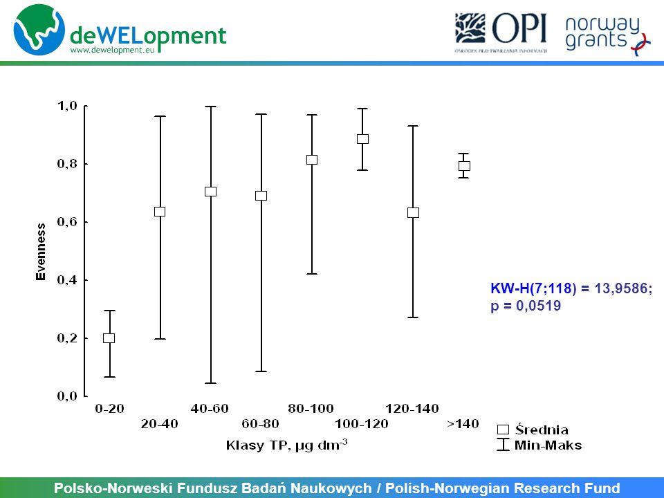 KW-H(7;118) = 13,9586; p = 0,0519 Polsko-Norweski Fundusz Badań Naukowych / Polish-Norwegian Research Fund