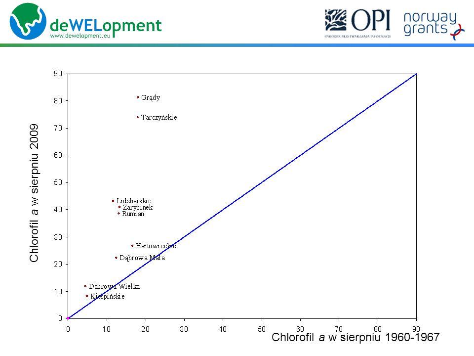 Chlorofil a w sierpniu 2009 Chlorofil a w sierpniu 1960-1967