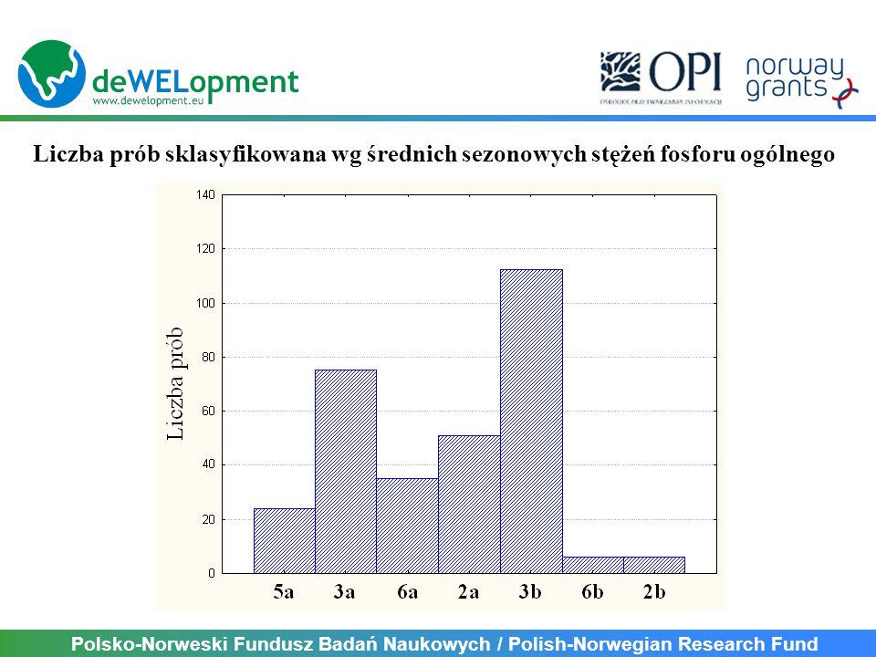Polsko-Norweski Fundusz Badań Naukowych / Polish-Norwegian Research Fund Liczba prób sklasyfikowana wg średnich sezonowych stężeń fosforu ogólnego