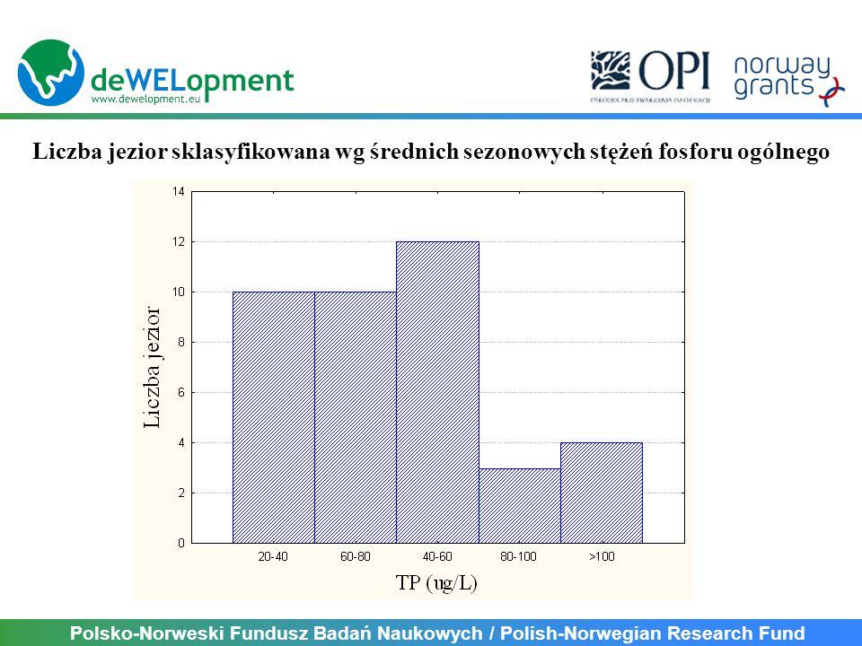 Polsko-Norweski Fundusz Badań Naukowych / Polish-Norwegian Research Fund Phytoplankton Metric for Polish Lakes PMPL = [YCh + YBm + YCY]/3 PMPL Ecological Status <1high 1-2good 2-3moderate 3-4poor >4bad