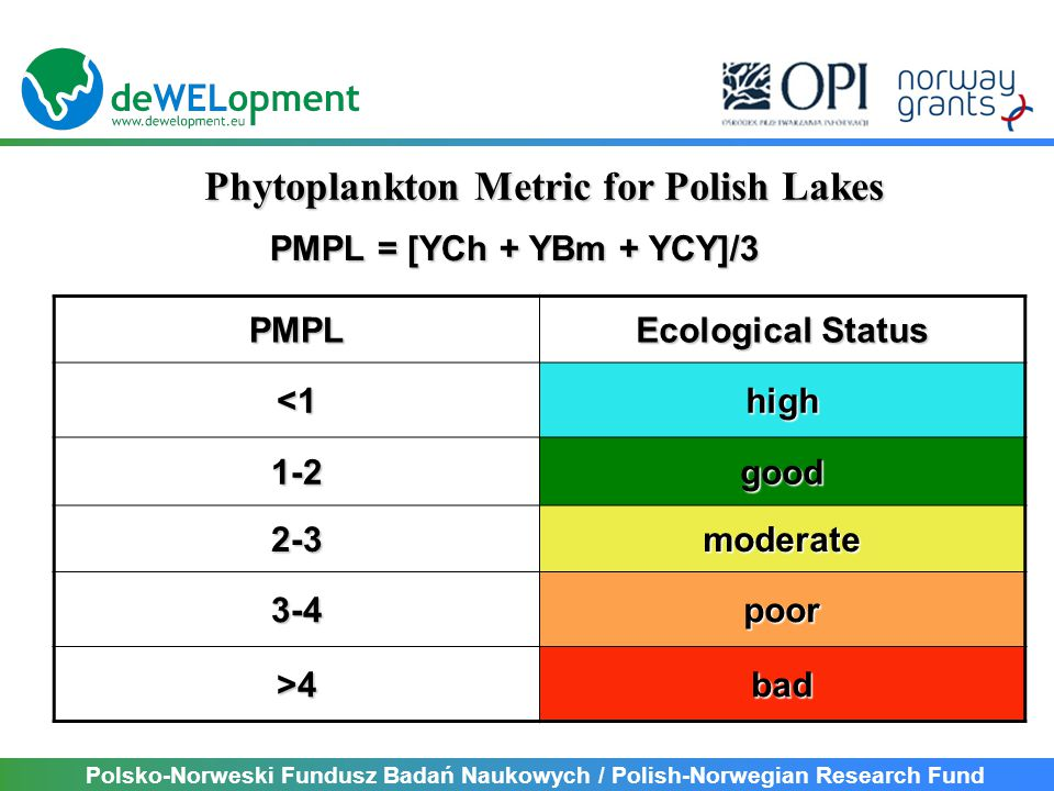 Polsko-Norweski Fundusz Badań Naukowych / Polish-Norwegian Research Fund Phytoplankton Metric for Polish Lakes PMPL = [YCh + YBm + YCY]/3 PMPL Ecological Status <1high 1-2good 2-3moderate 3-4poor >4bad