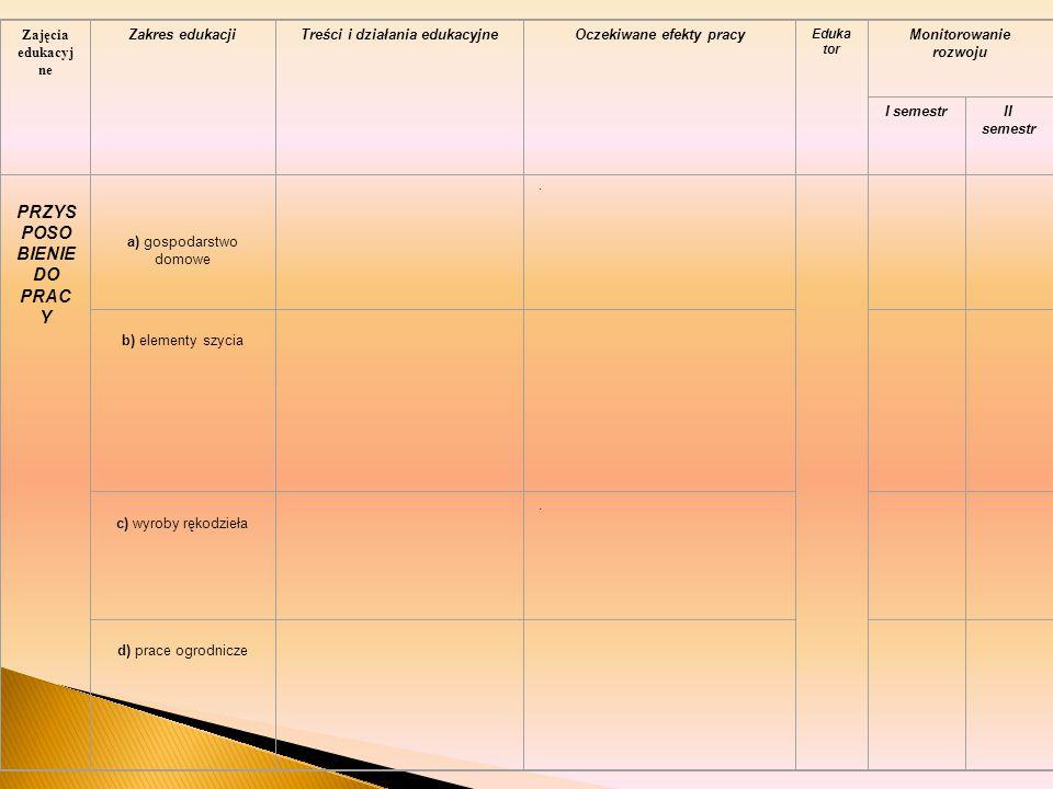 Zajęcia edukacyj ne Zakres edukacjiTreści i działania edukacyjneOczekiwane efekty pracy Eduka tor Monitorowanie rozwoju I semestrII semestr PRZYS POSO