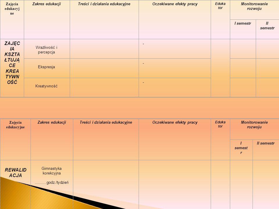 Zajęcia edukacyj ne Zakres edukacjiTreści i działania edukacyjneOczekiwane efekty pracy Eduka tor Monitorowanie rozwoju I semestrII semestr ZAJĘC IA K