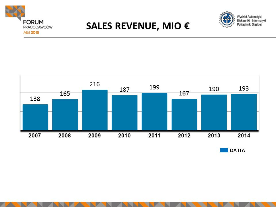 SALES REVENUE, MIO € 2007200820092010201120122013 DA ITA 2014