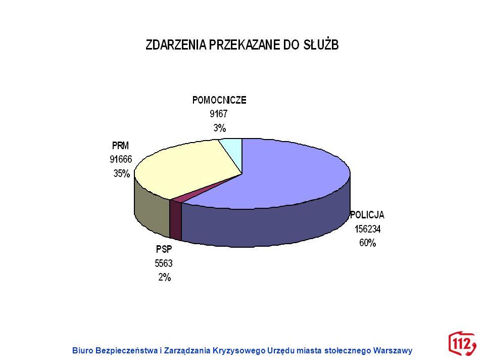 CPR Warszawa Obszar miasta stołecznego Warszawy (pow.