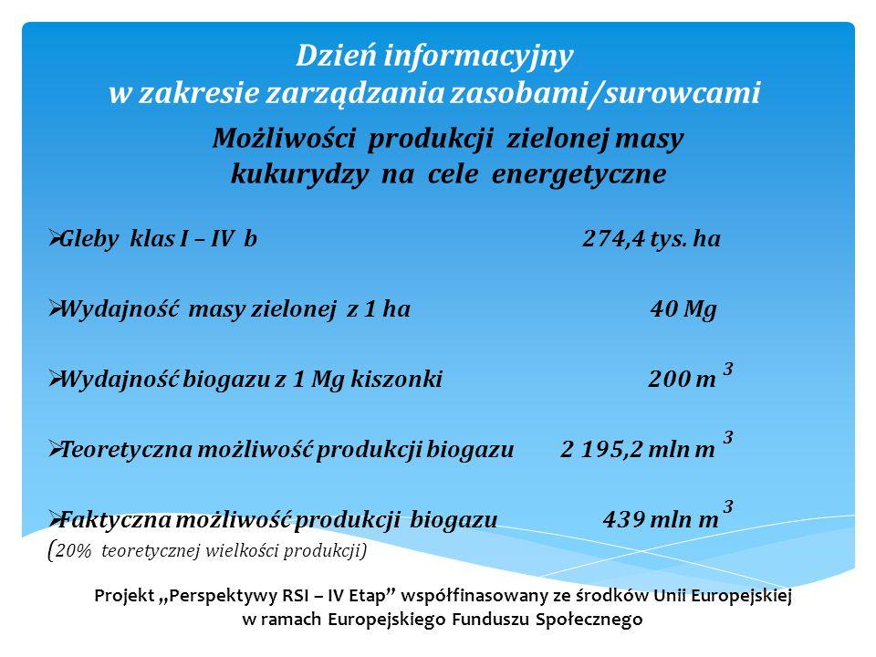 Dzień informacyjny w zakresie zarządzania zasobami/surowcami  Gleby klas I – IV b 274,4 tys. ha  Wydajność masy zielonej z 1 ha 40 Mg  Wydajność bi