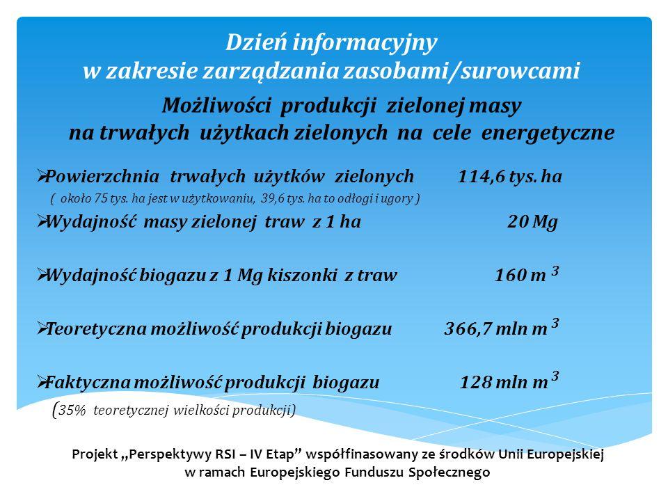 Dzień informacyjny w zakresie zarządzania zasobami/surowcami  Powierzchnia trwałych użytków zielonych 114,6 tys. ha ( około 75 tys. ha jest w użytkow