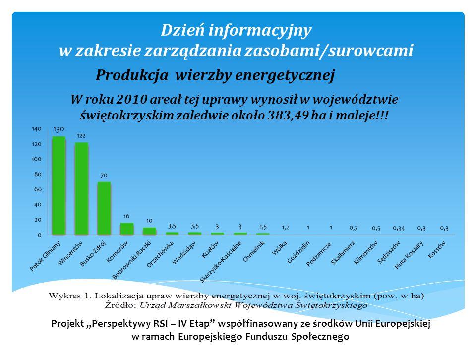 Dzień informacyjny w zakresie zarządzania zasobami/surowcami W roku 2010 areał tej uprawy wynosił w województwie świętokrzyskim zaledwie około 383,49