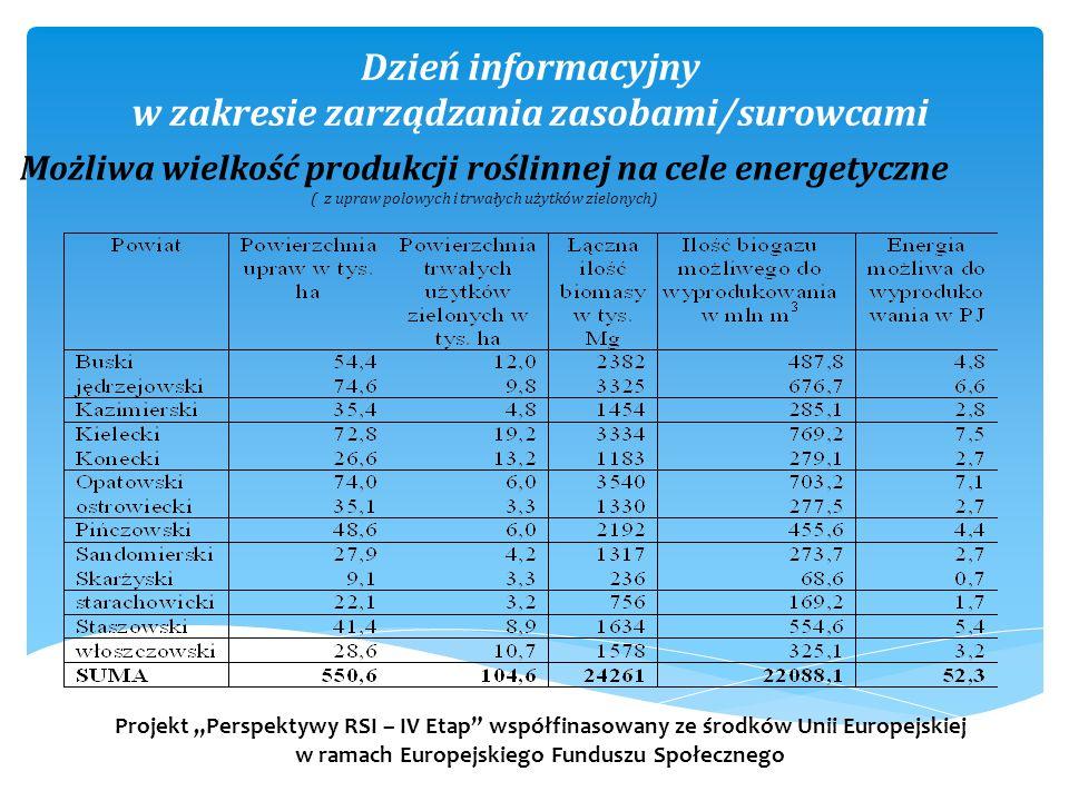 """Dzień informacyjny w zakresie zarządzania zasobami/surowcami Projekt """"Perspektywy RSI – IV Etap współfinasowany ze środków Unii Europejskiej w ramach Europejskiego Funduszu Społecznego Możliwa wielkość produkcji roślinnej na cele energetyczne ( z upraw polowych i trwałych użytków zielonych)"""