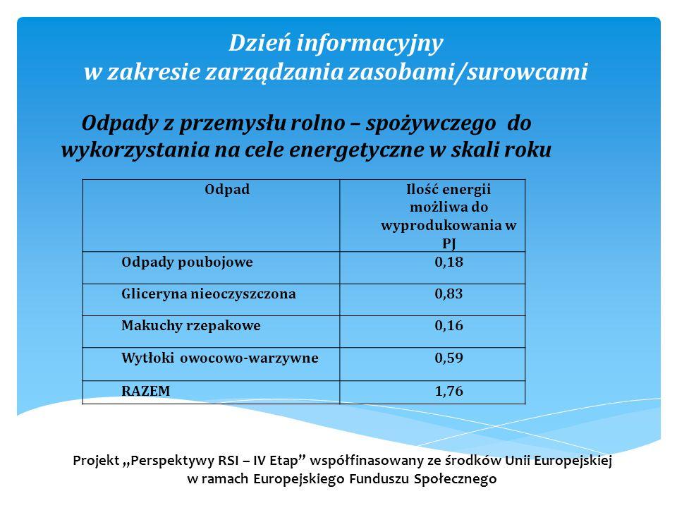 """Dzień informacyjny w zakresie zarządzania zasobami/surowcami Projekt """"Perspektywy RSI – IV Etap współfinasowany ze środków Unii Europejskiej w ramach Europejskiego Funduszu Społecznego Odpady z przemysłu rolno – spożywczego do wykorzystania na cele energetyczne w skali roku OdpadIlość energii możliwa do wyprodukowania w PJ Odpady poubojowe0,18 Gliceryna nieoczyszczona0,83 Makuchy rzepakowe0,16 Wytłoki owocowo-warzywne0,59 RAZEM1,76"""