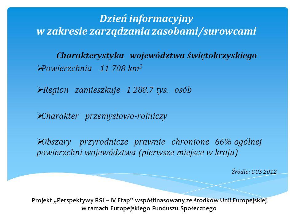 Dzień informacyjny w zakresie zarządzania zasobami/surowcami Charakterystyka województwa świętokrzyskiego  Powierzchnia 11 708 km 2  Region zamieszkuje 1 288,7 tys.