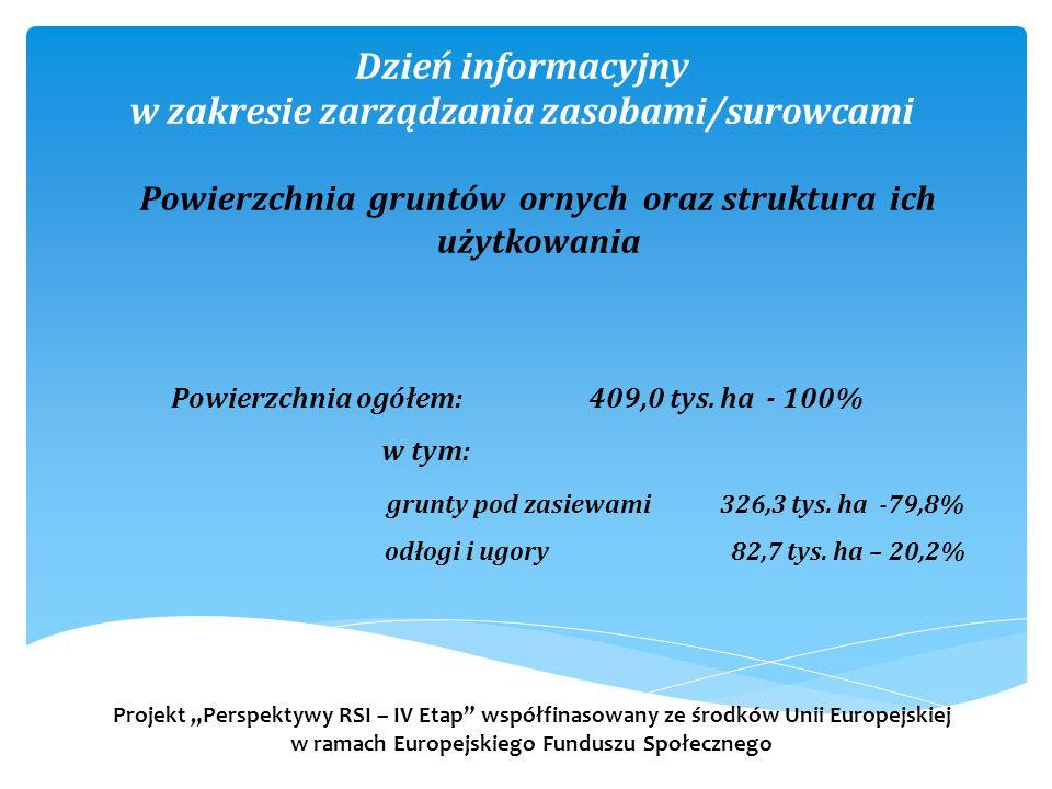Dzień informacyjny w zakresie zarządzania zasobami/surowcami Powierzchnia ogółem: 409,0 tys.