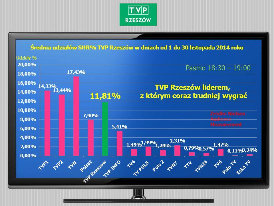 Średnia udziałów SHR% TVP Rzeszów w dniach od 1 do 30 listopada 2014 roku Pasmo 18:30 – 19:00 Źródło: Nielsen Audience Measurement Udziały % TVP Rzeszów liderem, z którym coraz trudniej wygrać