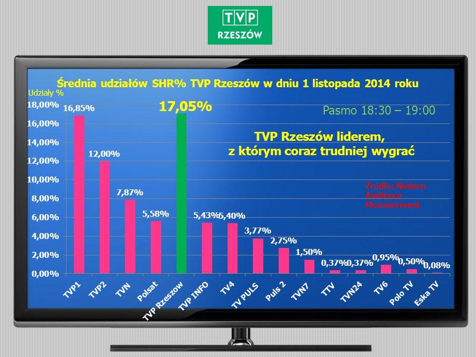Średnia udziałów SHR% TVP Rzeszów w dniu 1 listopada 2014 roku Pasmo 18:30 – 19:00 Źródło: Nielsen Audience Measurement Udziały % TVP Rzeszów liderem, z którym coraz trudniej wygrać