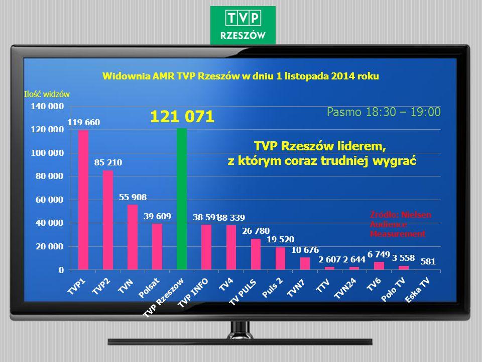 Widownia AMR TVP Rzeszów w dniu 1 listopada 2014 roku Pasmo 18:30 – 19:00 Źródło: Nielsen Audience Measurement Ilość widzów TVP Rzeszów liderem, z którym coraz trudniej wygrać