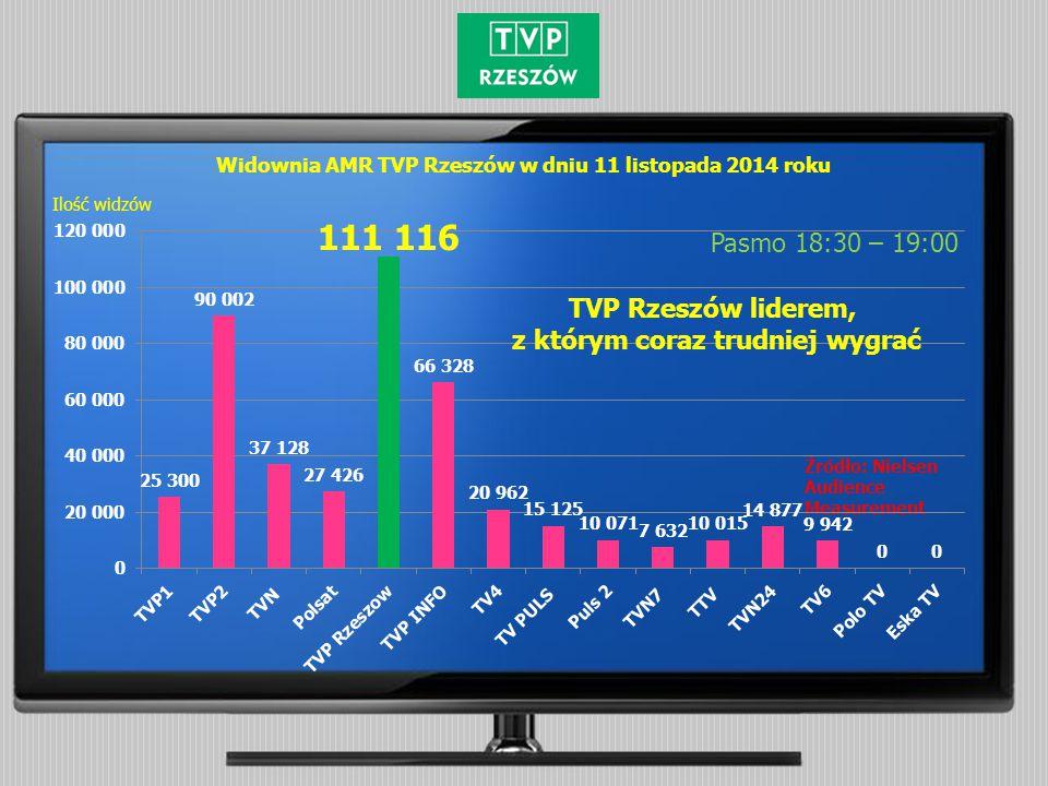 Widownia AMR TVP Rzeszów w dniu 11 listopada 2014 roku Pasmo 18:30 – 19:00 Źródło: Nielsen Audience Measurement Ilość widzów TVP Rzeszów liderem, z którym coraz trudniej wygrać