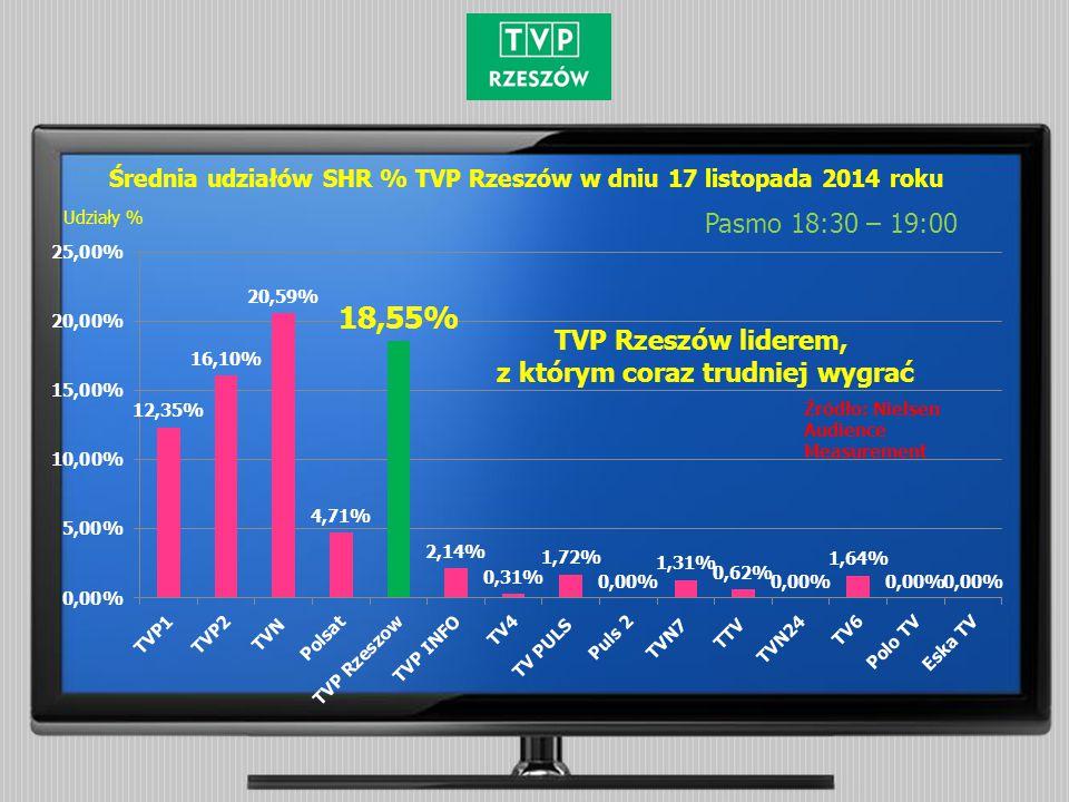 Średnia udziałów SHR % TVP Rzeszów w dniu 17 listopada 2014 roku Pasmo 18:30 – 19:00 Źródło: Nielsen Audience Measurement Udziały % TVP Rzeszów liderem, z którym coraz trudniej wygrać