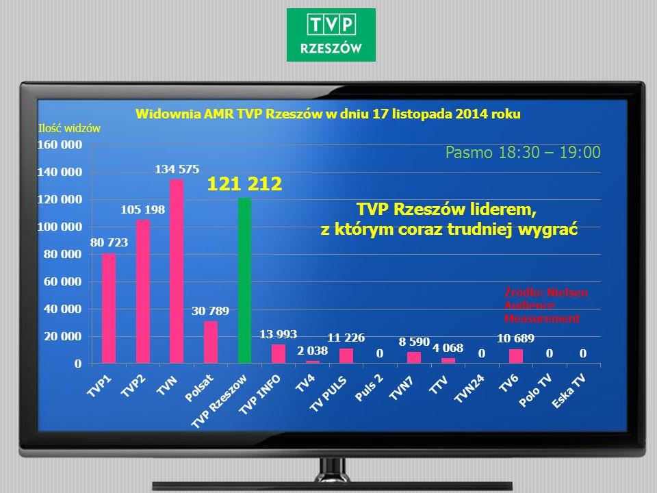 Widownia AMR TVP Rzeszów w dniu 17 listopada 2014 roku Pasmo 18:30 – 19:00 Źródło: Nielsen Audience Measurement Ilość widzów TVP Rzeszów liderem, z którym coraz trudniej wygrać