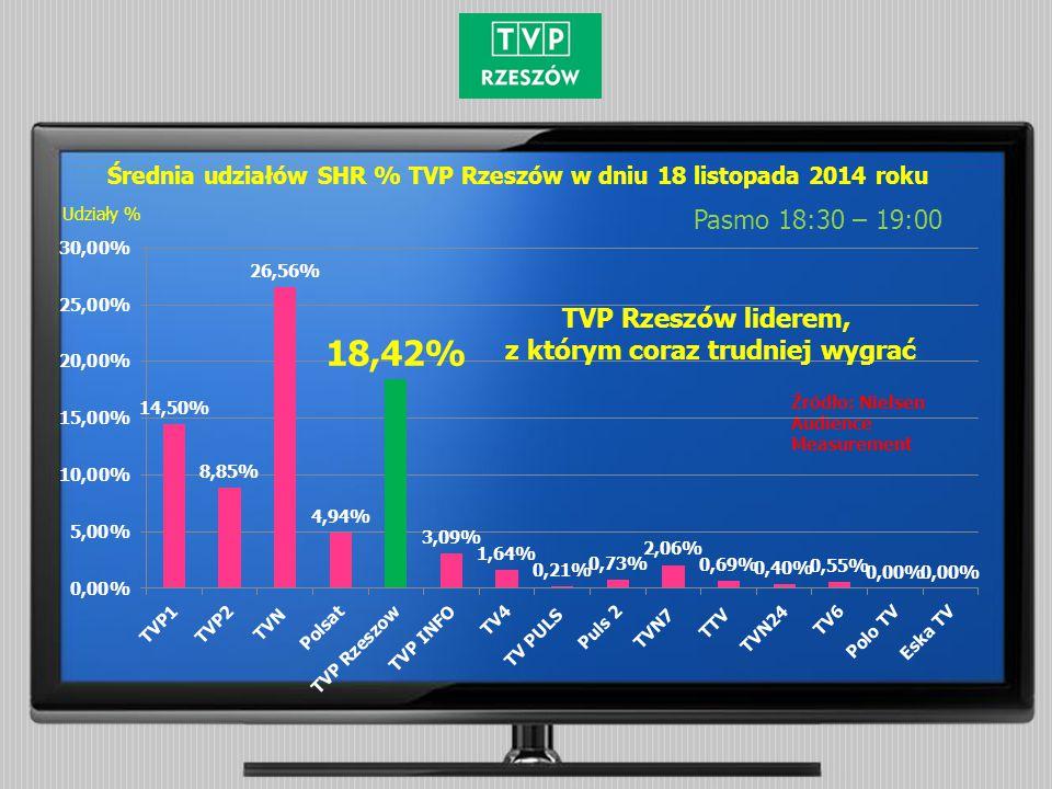 Średnia udziałów SHR % TVP Rzeszów w dniu 18 listopada 2014 roku Pasmo 18:30 – 19:00 Źródło: Nielsen Audience Measurement Udziały % TVP Rzeszów liderem, z którym coraz trudniej wygrać