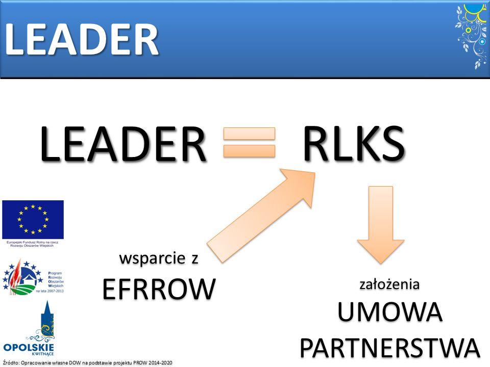 Źródło: Opracowanie własne DOW na podstawie projektu PROW 2014-2020 LEADER LEADERLEADER RLKSRLKS wsparcie z EFRROW założenia UMOWA PARTNERSTWA założen