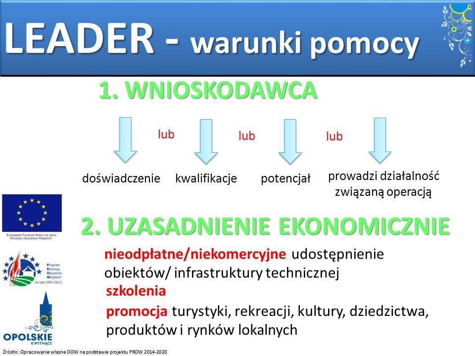 Źródło: Opracowanie własne DOW na podstawie projektu PROW 2014-2020 LEADER - warunki pomocy 1. WNIOSKODAWCA doświadczeniepotencjałkwalifikacje prowadz