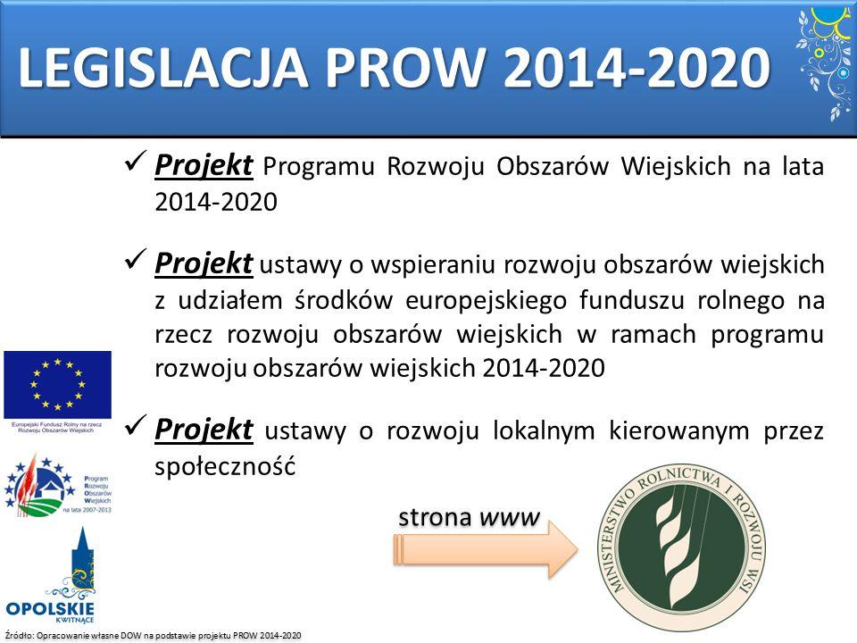 LEGISLACJA PROW 2014-2020 Źródło: Opracowanie własne DOW na podstawie projektu PROW 2014-2020 Projekt Programu Rozwoju Obszarów Wiejskich na lata 2014