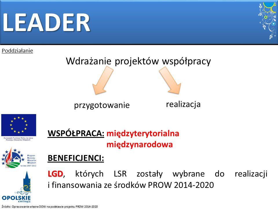 Źródło: Opracowanie własne DOW na podstawie projektu PROW 2014-2020 WSPÓŁPRACA: międzyterytorialna międzynarodowa BENEFICJENCI: LGD LGD, których LSR z