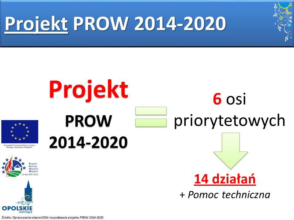 Źródło: Opracowanie własne DOW na podstawie projektu PROW 2014-2020 Projekt PROW 2014-2020 Projekt PROW 2014-2020 Projekt PROW 2014-2020 6 osi prioryt