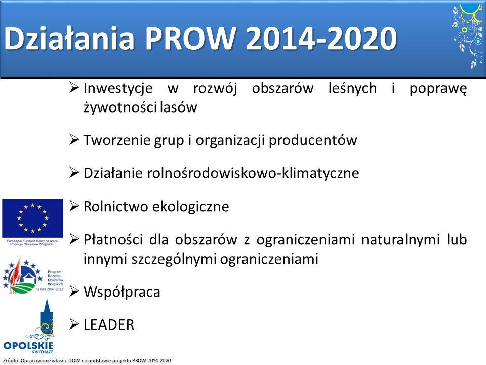 Źródło: Opracowanie własne DOW na podstawie projektu PROW 2014-2020  Inwestycje w rozwój obszarów leśnych i poprawę żywotności lasów  Tworzenie grup