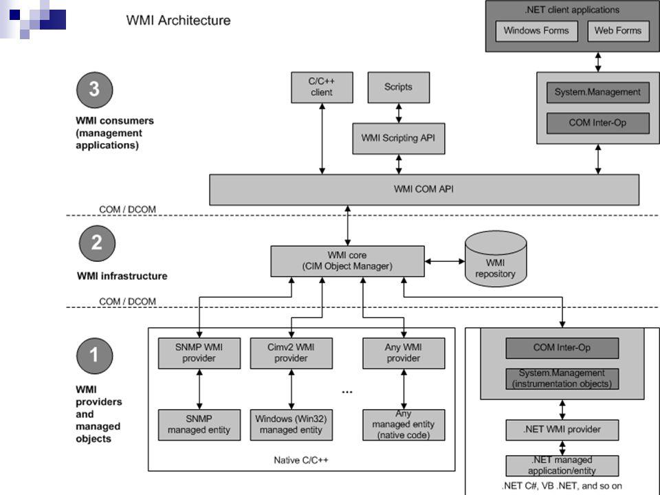 Powody użycia WMI: Działa zdalnie i lokalnie Łatwy ujednolicony interfejs Dostępny z PSH i jezykow skryptowych Monitorowanie stanu systemu i aplikacji Zarządzanie i konfiguracja aplikacji Ujednolicony dostęp do danych i operacji na nich Automatyzacja lokalnych i zdalnych operacji administracyjnych