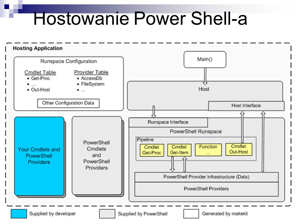 Hostowanie Power Shell-a